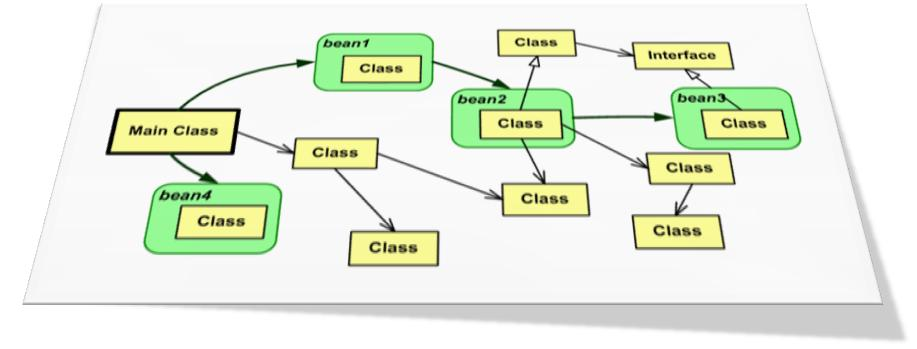 Developing Java applications with the Spring Framework - Alberto ...